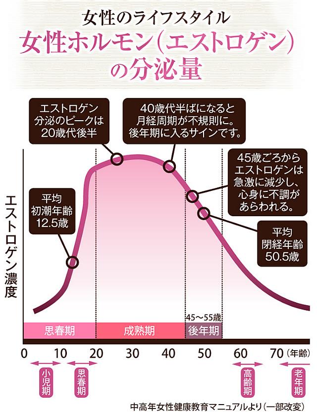 更年期 イライラ,更年期障害 イライラ,更年期 ,更年期 冷え,ホットフラッシュ,高麗人参 効果,高麗人参 更年期,高麗人参 サプリ,