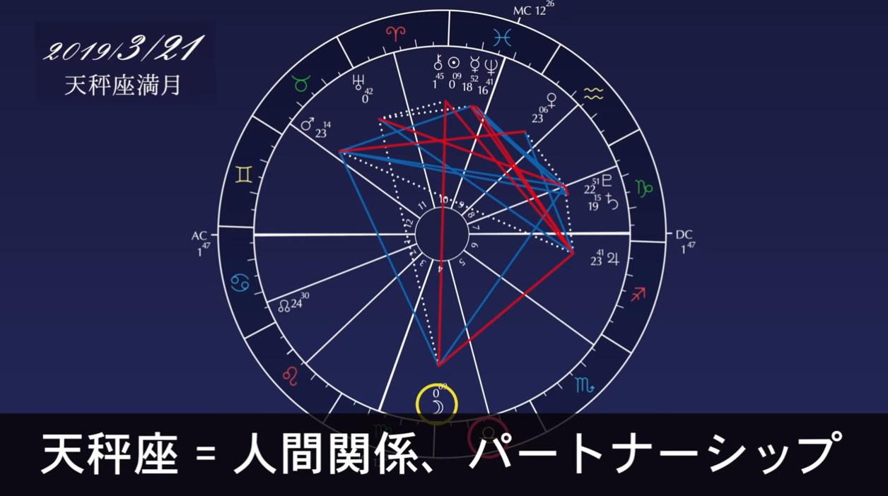 天秤座満月 2019 2回,天秤座満月 パワーウィッシュ,宇宙元旦 2019 過ごし方,宇宙元旦 すること,宇宙元旦 セレモニー