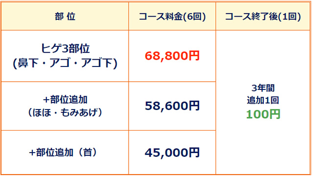ゴリラクリニック 100円,ゴリラクリニック 追加料金
